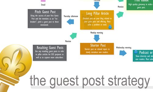 guest posting strategy