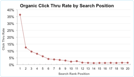Google top spot click through rate