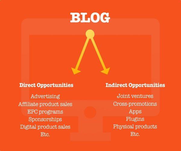 blogging opportunities