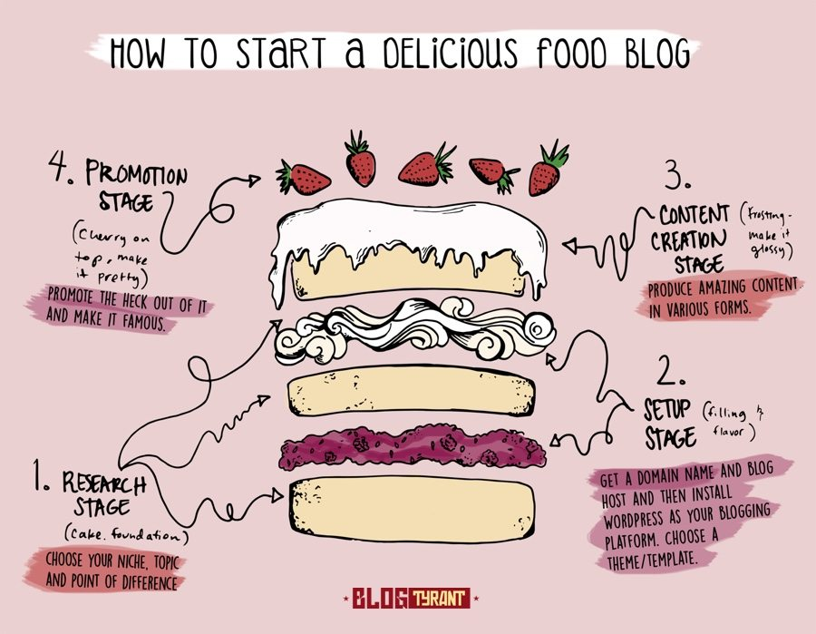 how_to_start_a_food_blog