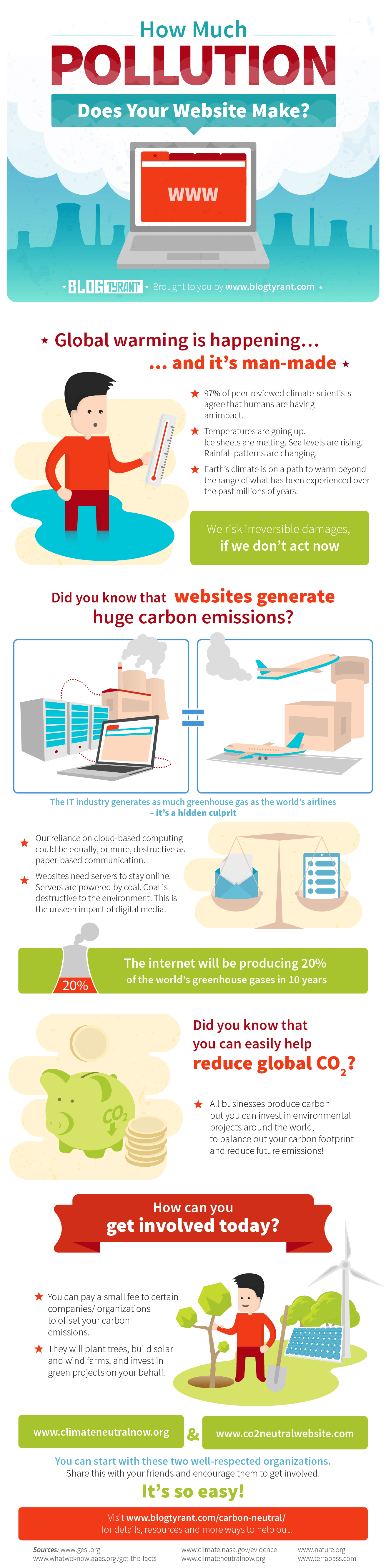 How Much Pollution Does Your Website Make